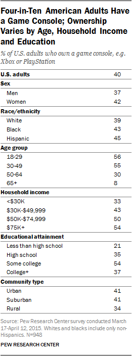 Four-in-Ten American Adults Have a Game Console; Ownership Varies by Age, Household Income and Education
