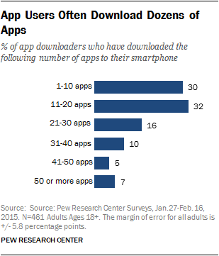 Majority of U S  Smartphone Owners Download Apps | Pew Research Center
