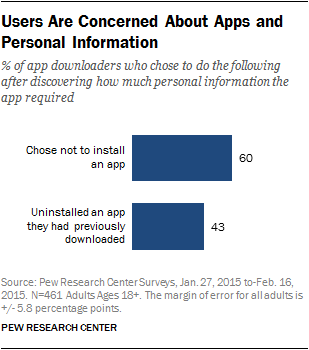 Majority of U S  Smartphone Owners Download Apps | Pew