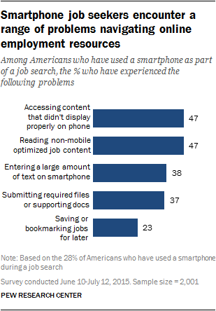 Smartphone job seekers encounter a range of problems navigating online employment resources