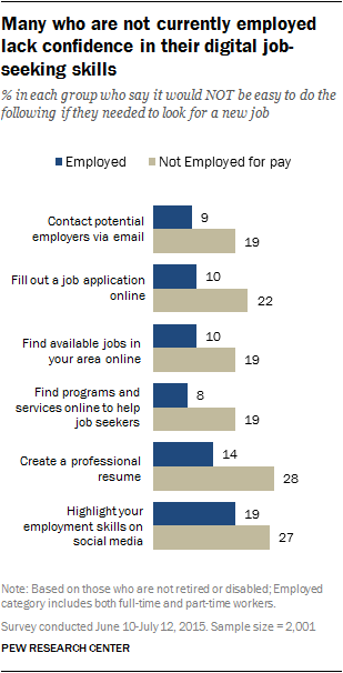 Many who are not currently employed lack confidence in their digital job-seeking skills