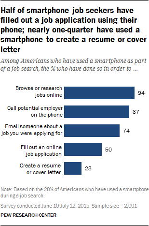 Half of smartphone job seekers have filled out a job application using their phone; nearly one-quarter have used a smartphone to create a resume or cover letter