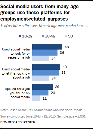 Social media users from many age groups use these platforms for employment-related purposes