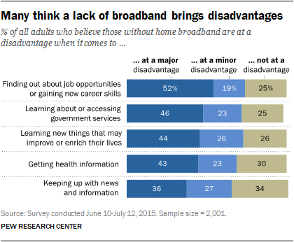 Many think a lack of broadband brings disadvantages