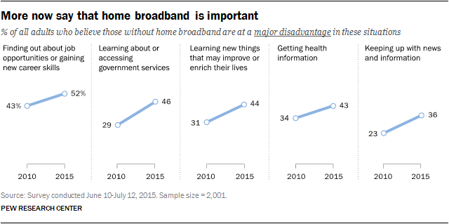 More now say that home broadband is important