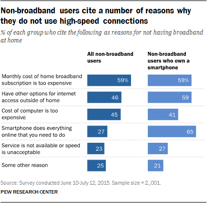 Non-broadband users cite a number of reasons why they do not use high-speed connections