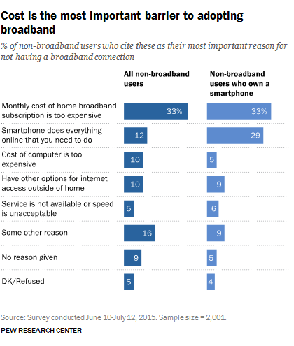 Cost is the most important barrier to adopting broadband