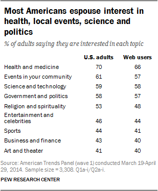 Most Americans espouse interest in health, local events, science and politics
