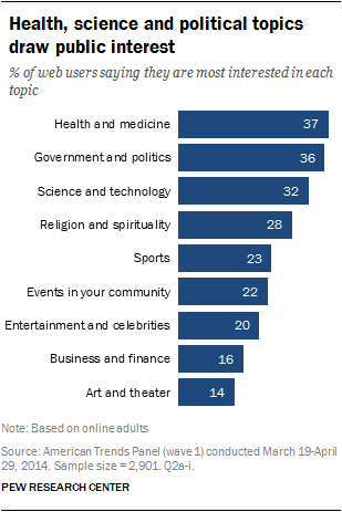 Health, science and political topics draw public interest