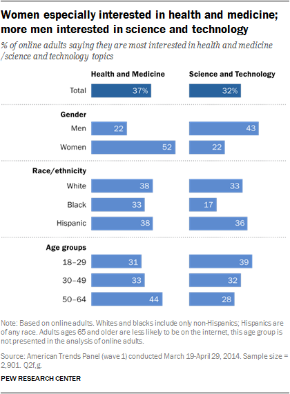 Women especially interested in health and medicine; more men interested in science and technology