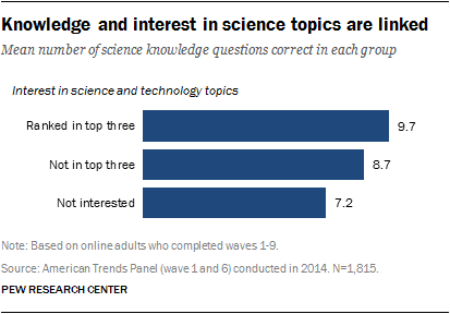 Knowledge and interest in science topics are linked