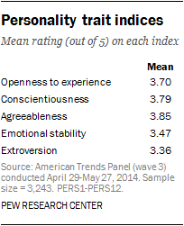 Personality trait indices