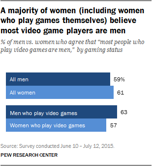 A majority of women (including women who play games themselves) believe most video game players are men