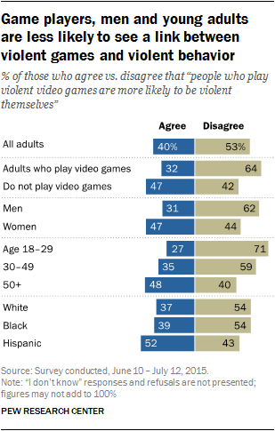 Game players, men and young adults are less likely to see a link between violent games and violent behavior