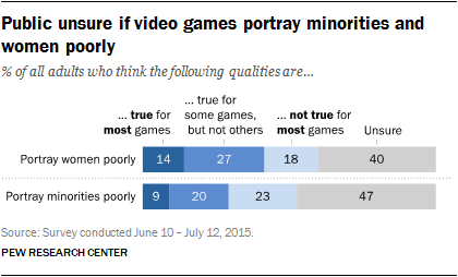 Benefits Of Gaming What Research Shows >> Americans Thoughts About Video Games Pew Research Center