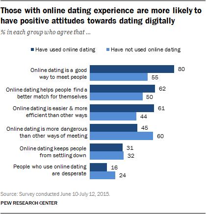 4 vencanja i sahrana online dating