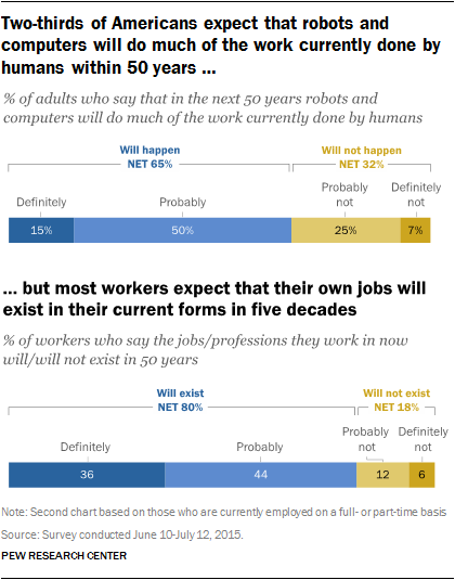 Two-thirds of Americans expect that robots and computers will do much of the work currently done by humans within 50 years but most workers expect that their own job will exist in its current form in five decades