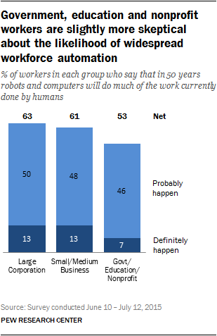 Government, education and non-profit workers are slightly more skeptical about the likelihood of widespread workforce automation