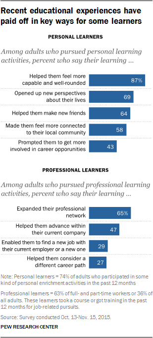 Recent educational experiences have paid off in key ways for some learners