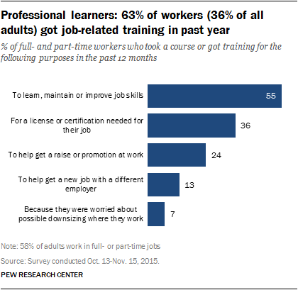 Professional learners: 63% of workers (36% of all adults) got job-related training in past year