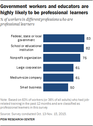 Government workers and educators are highly likely to be professional learners