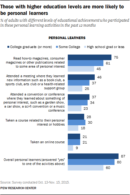 Those with higher education levels are more likely to be personal learners