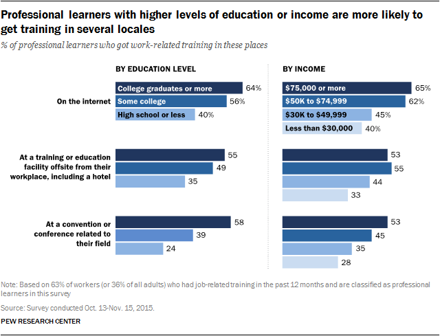 Professional learners with higher levels of education or income are more likely to get training in several locales