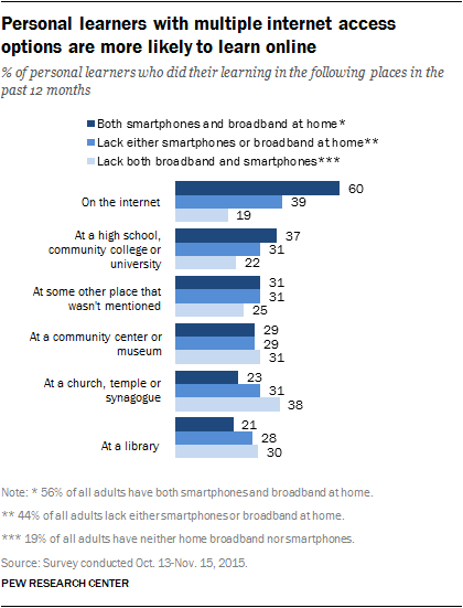 Personal learners with multiple internet access options are more likely to learn online