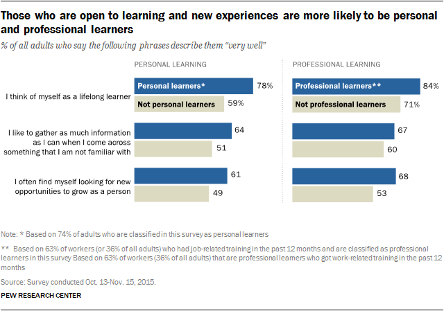 Those who are open to learning and new experiences are more likely to be personal and professional learners