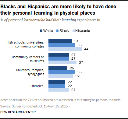 Blacks and Hispanics are more likely to have done their personal learning in physical places