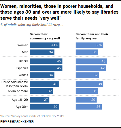 Women, minorities, those in poorer households, and those ages 30 and over are more likely to say libraries serve their needs 'very well'
