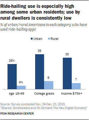 Ride-hailing use is especially high among some urban residents; use by rural dwellers is consistently low