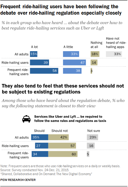 Frequent ride-hailing users have been following the debate over ride-hailing regulation especially closely; they also tend to feel that those services should not be subject to existing regulations