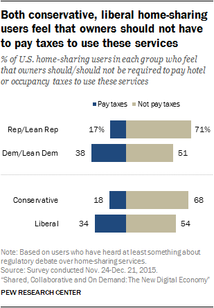 Both conservative, liberal home-sharing users feel that owners should not have to pay taxes to use these services