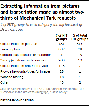 Extracting information from pictures and transcription made up almost two-thirds of Mechanical Turk requests