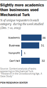 Slightly more academics than businesses used Mechanical Turk