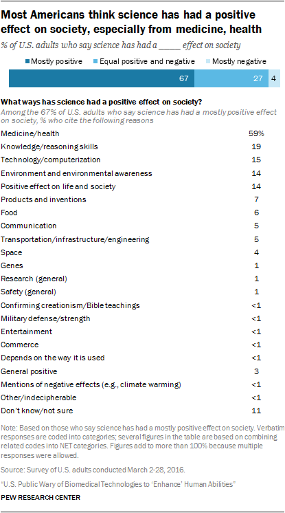 americans see science and technology as positives for
