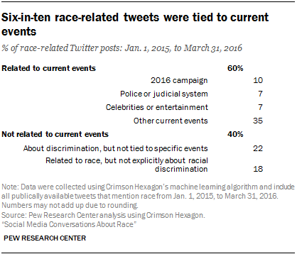 Social Media Conversations About Race | Pew Research Center