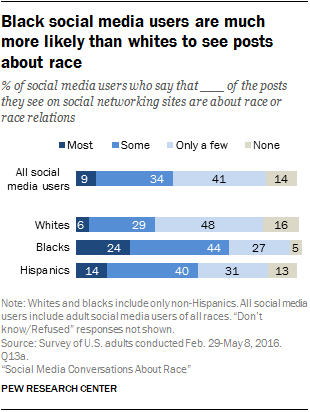 Blacks more likely than whites to see and post race-related content