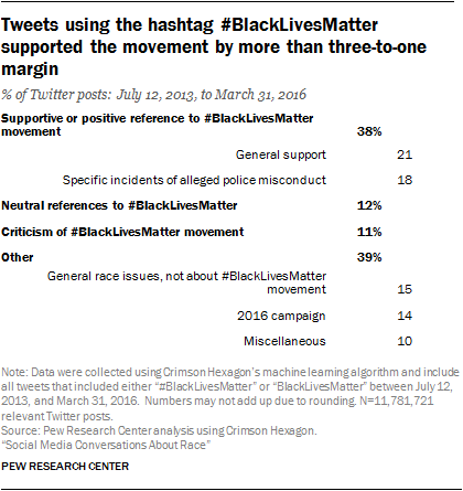 b84a03f6c80 Supportive or positive references to the broader movement make up a large  portion of tweets utilizing the  BlackLivesMatter hashtag