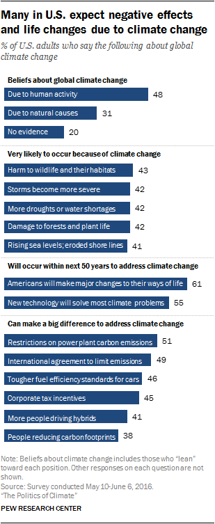 Many in U.S. expect negative effects and life changes due to climate change