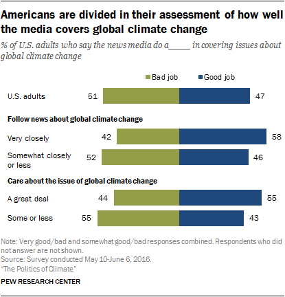 Americans are divided in their assessment of how well the media covers global climate change