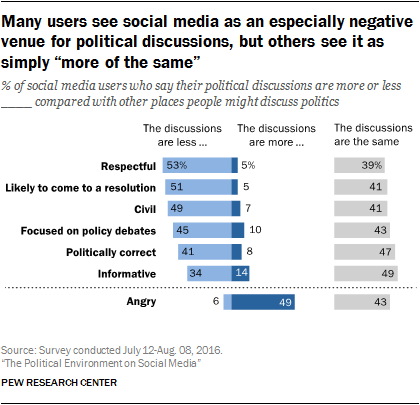 """Many users see social media as an especially negative venue for political discussions, but others see it as simply """"more of the same"""""""