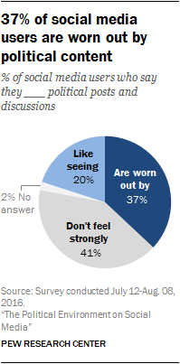 37% of social media users are worn out by political content