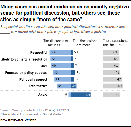 """Many users see social media as an especially negative venue for political discussion, but others see these sites as simply """"more of the same"""""""