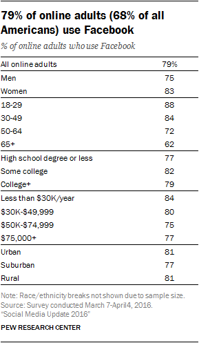 Pew research adult online dating percentage