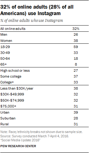 32% of online adults (28% of all Americans) use Instagram
