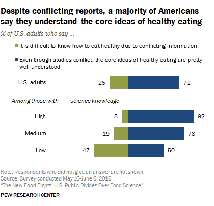 Public views about Americans' eating habits | Pew Research