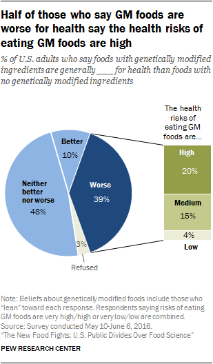 Public opinion about genetically modified foods and trust in