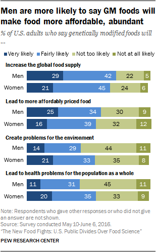 public opinion about genetically modified foods and trust in  men are more optimistic while women are more pessimistic about the likely  impact of gm foods on society